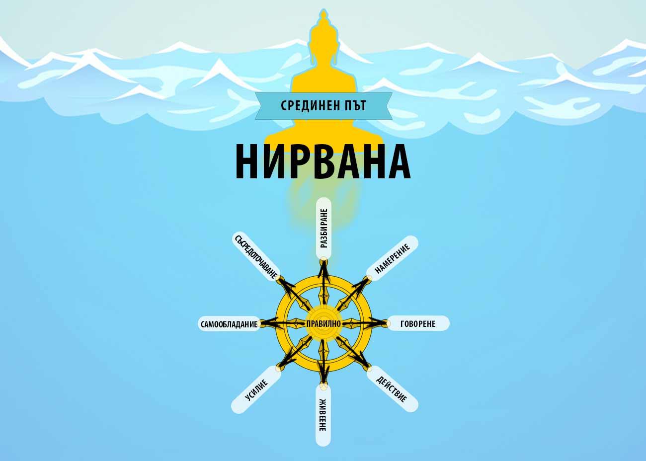 Пътят към просветлението на Буда