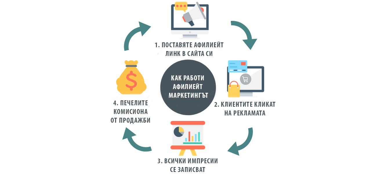 Как да изкарваме пари от афилиейт маркетинг