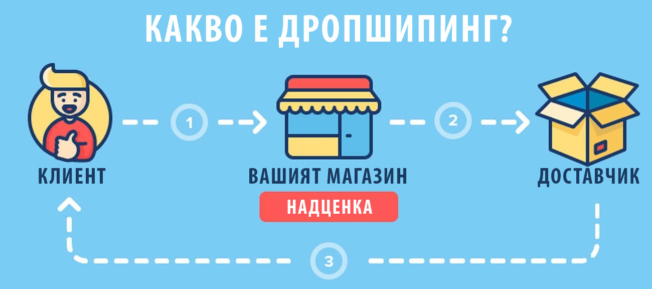 Как да печелим пари от Drop Shipping